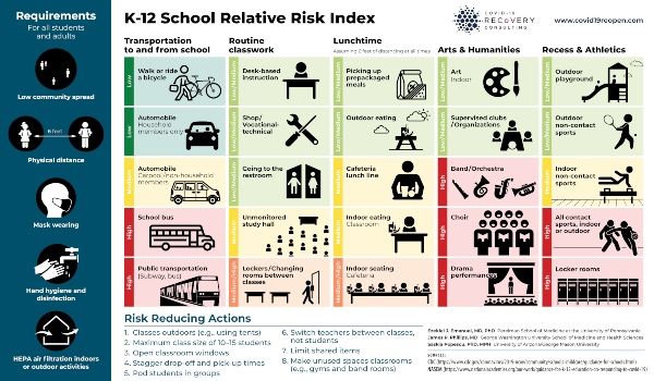 COVID School risk activities Savannah